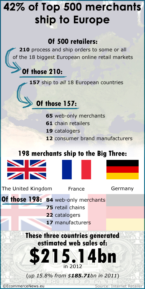 Infographic: 4 in 10 top retailers ship to Europe