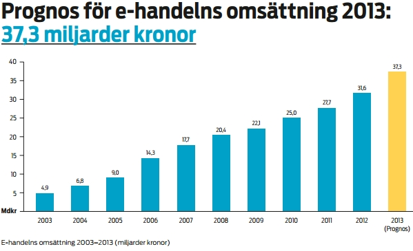 ecommerce_sweden_1