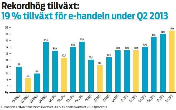 ecommerce_sweden_2