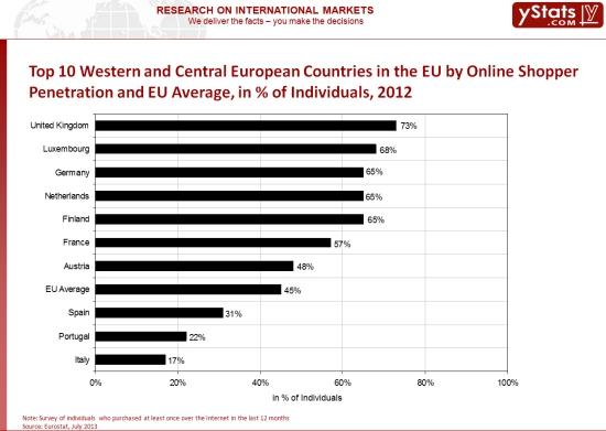 eu_onlineshoppers
