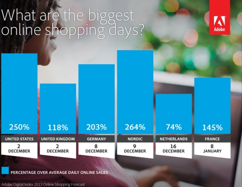 The highest grossing online shopping days in Europe