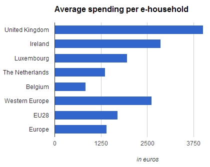Average spending per e-household in Western Europe