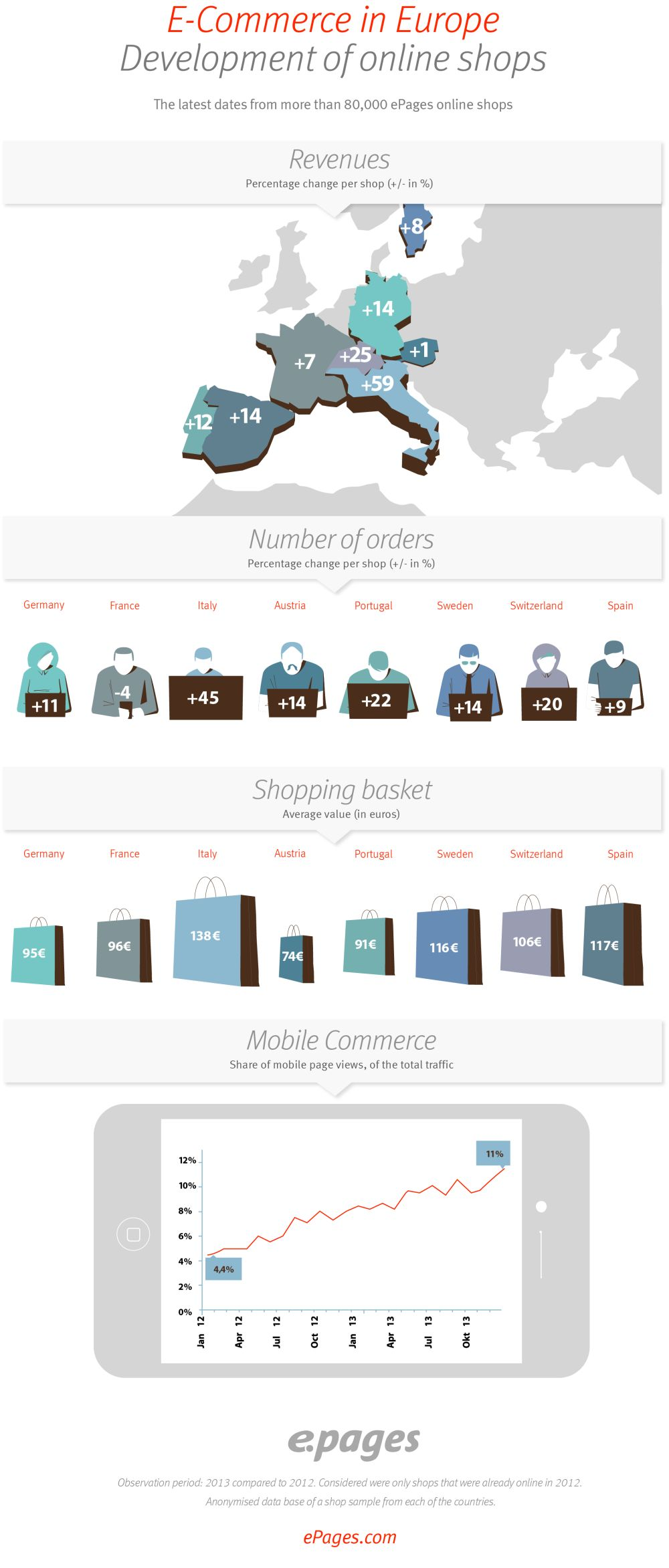 ePages ecommerce Europe 2013