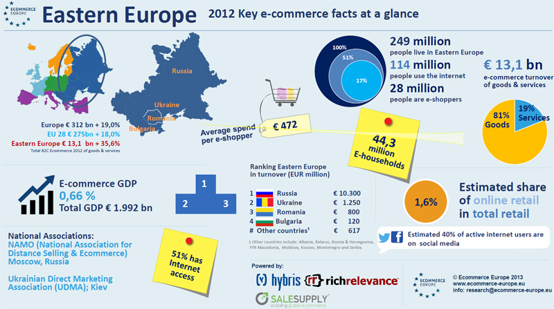 Ecommerce Eastern Europe