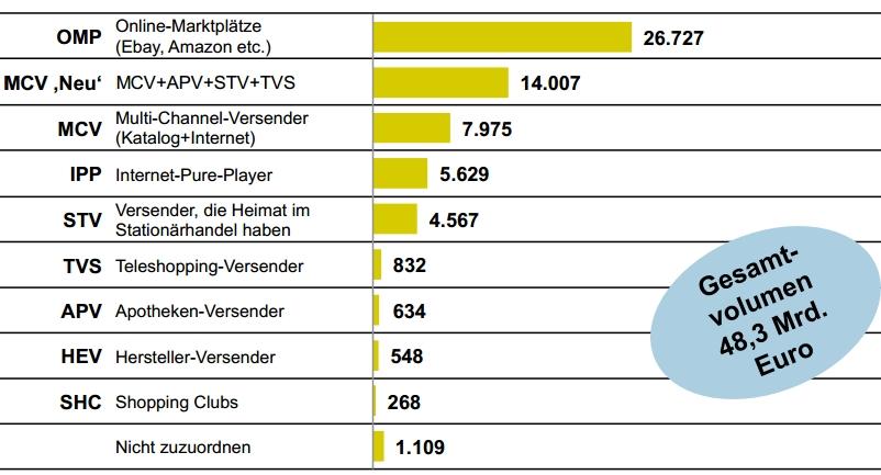 German ecommerce 2013