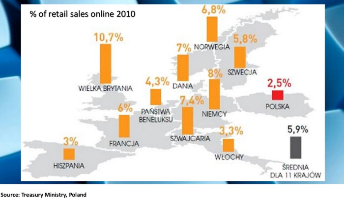 Poland, ecommerce percentage