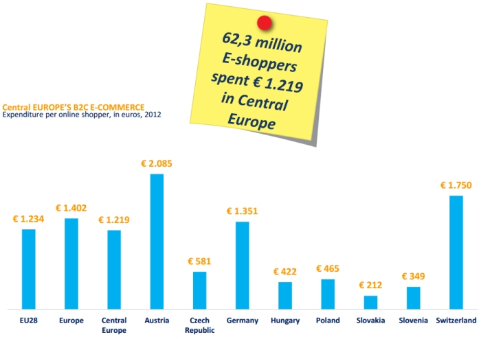 Average spending in Central Europe