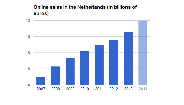 Ecommerce, online sales in the Netherlands 2013