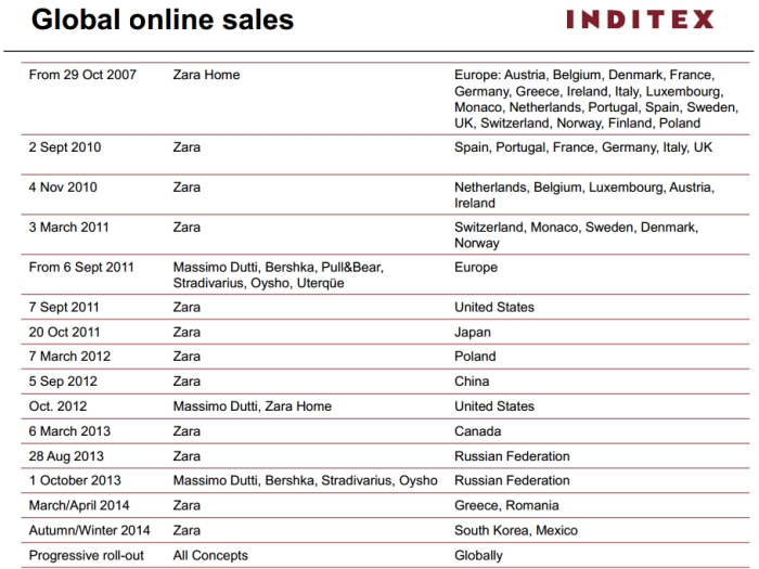 Global online sales Inditex