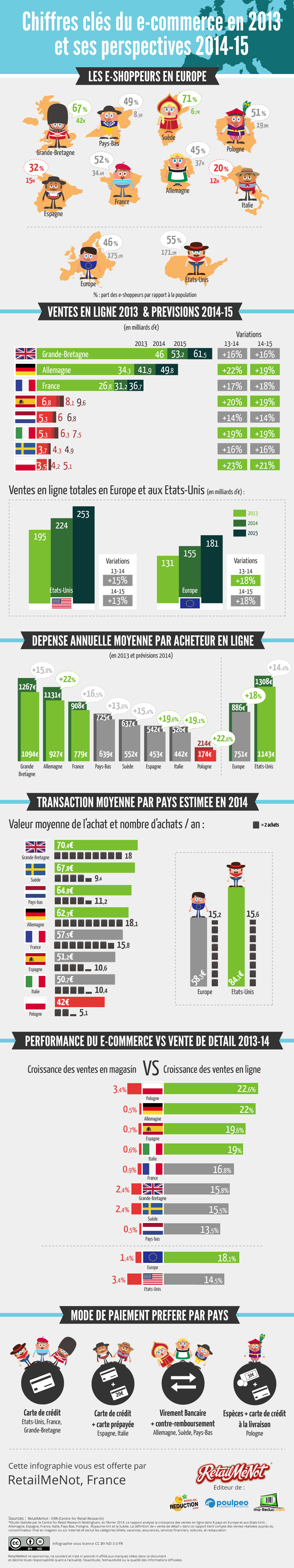 Infographic about ecommerce in Europe 2013, 2014, 2015 statistics