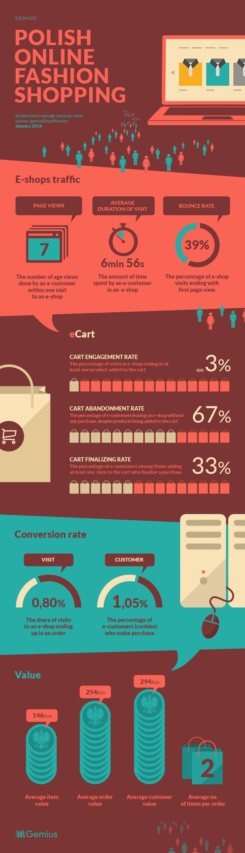 Infographic about online fashion ecommerce industry in Poland