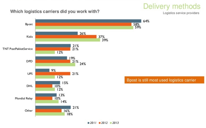 Popular logistics carriers in ecommerce Belgium