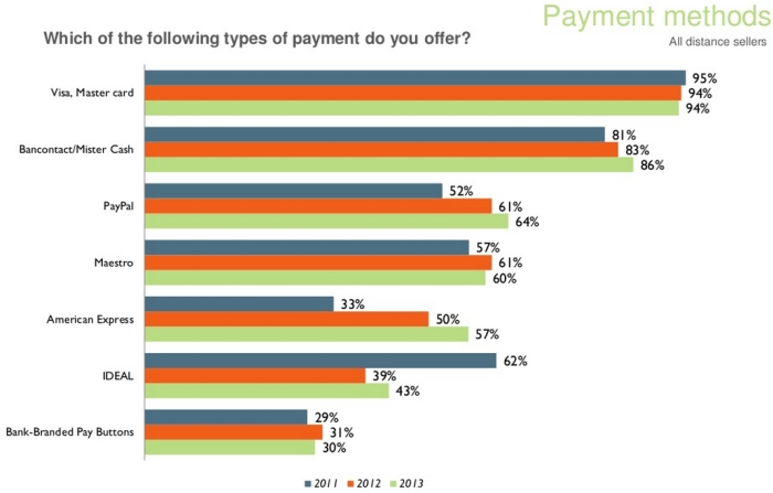 Popular online payment methods in ecommerce Belgium