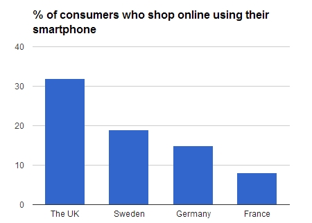 smartphone_shopping_europe