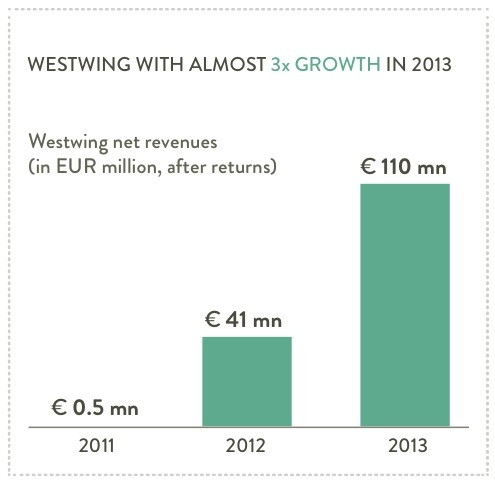 Growth of Westwing in 2013