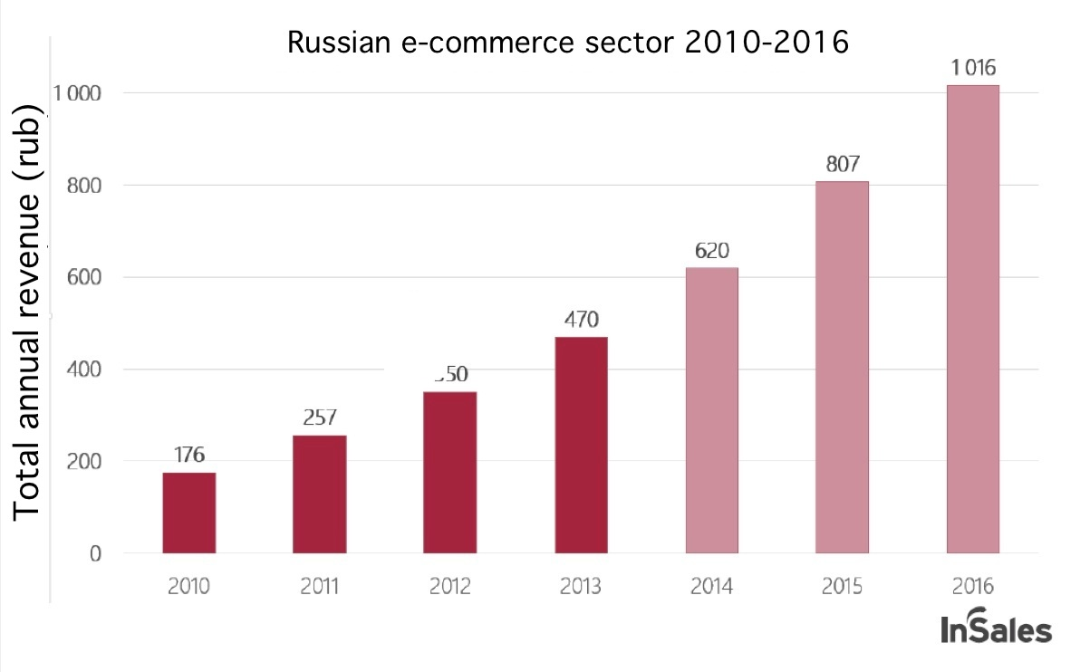 The ecommerce sector in Russia (2010-2016)