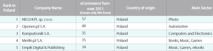 Biggest online stores in Poland