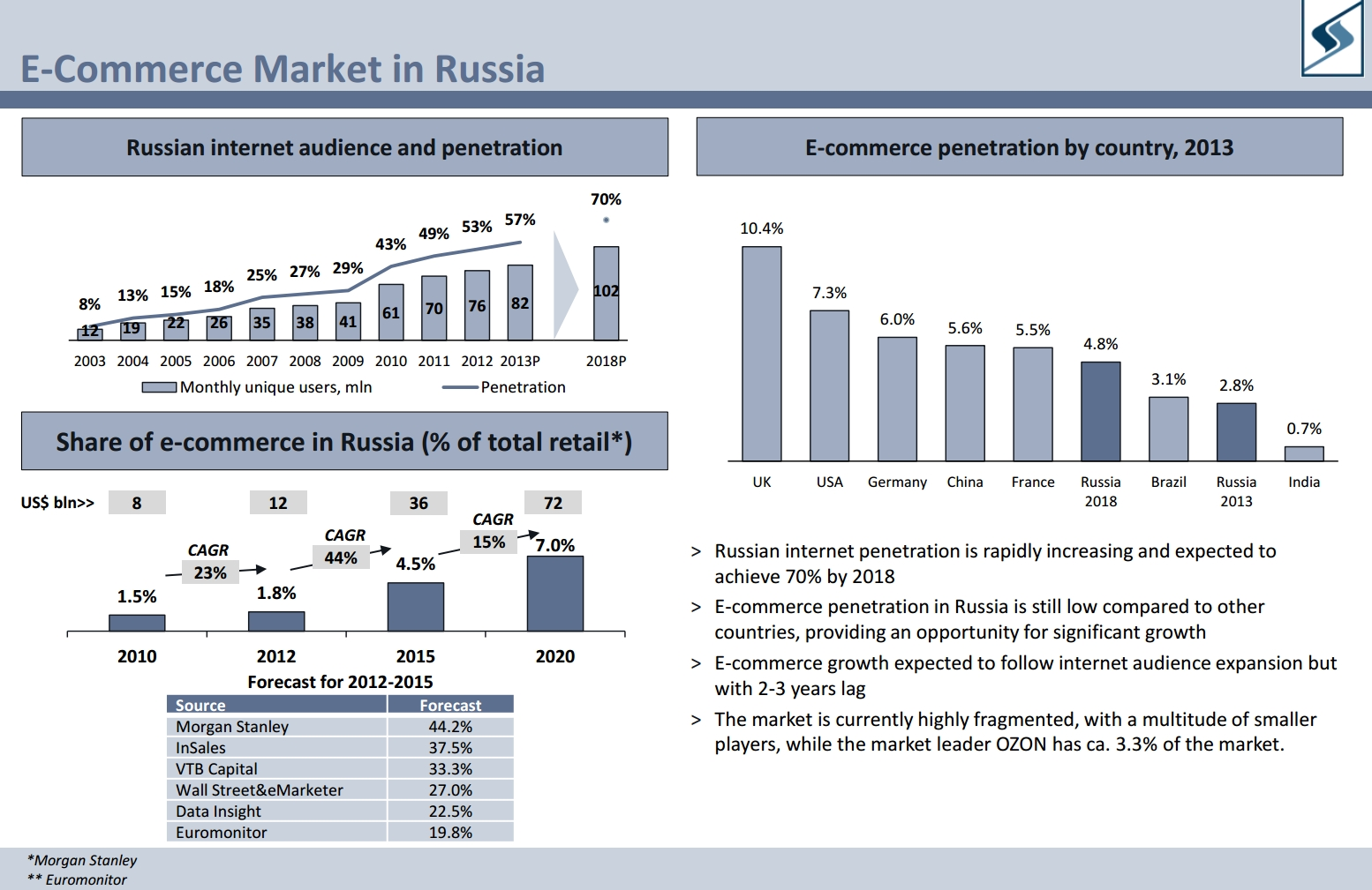 The ecommerce market in Russia