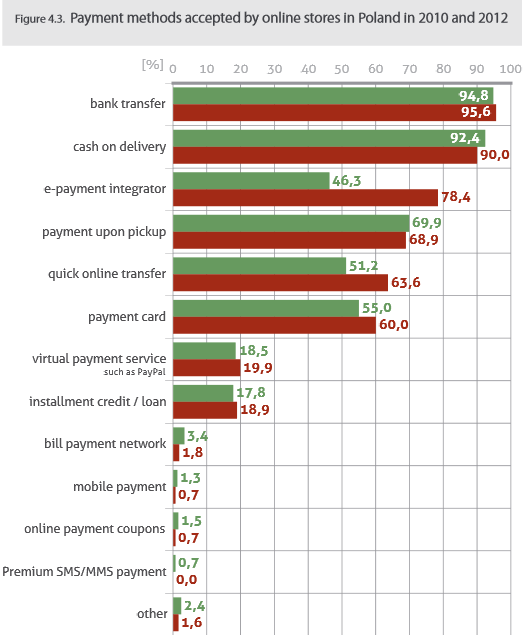 Online payment methods in Poland