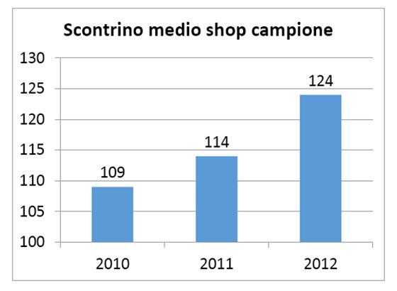 Average order value of Switzerland ecommerce