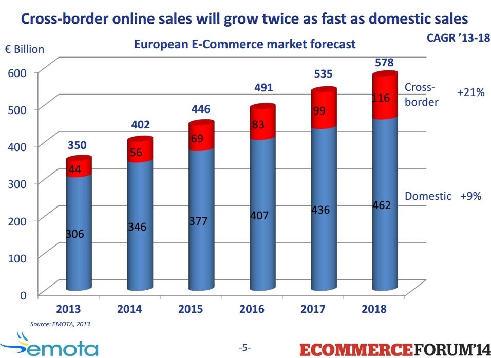 Cross-border retail sales in Europe (2013)