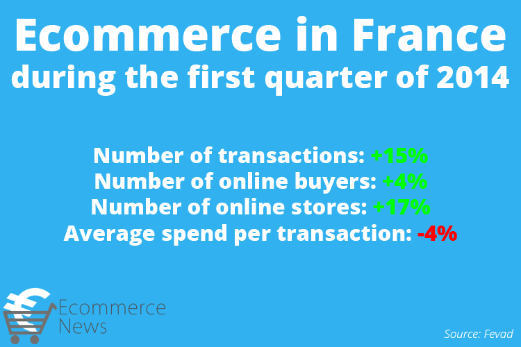 Ecommerce in France during the first quarter of 2014