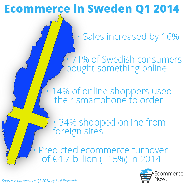 Ecommerce in Sweden Q1 2014