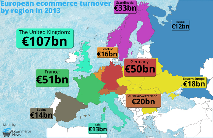 Ecommerce sales in Europe (2013)