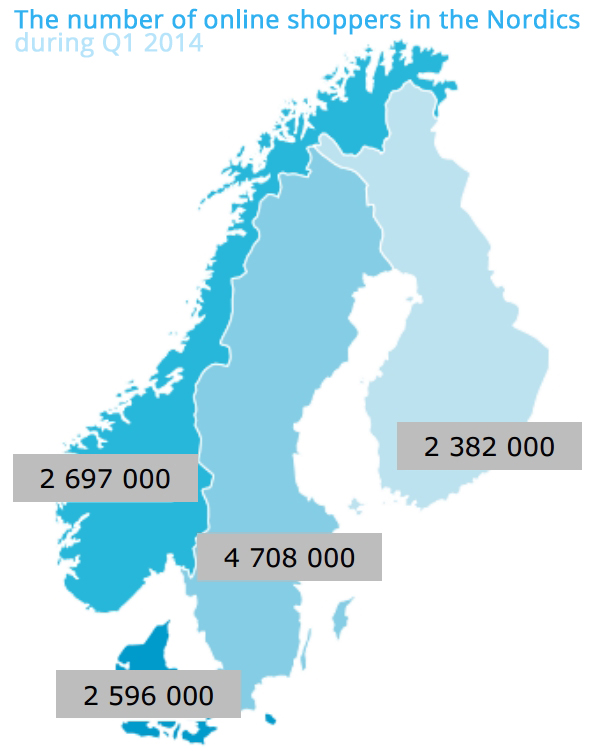 Online consumers in the Nordics region (Denmark, Finland, Sweden, Norway)