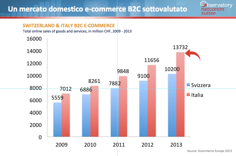 Online sales in Switzerland 2009, 2010, 2011, 2012 and 2013