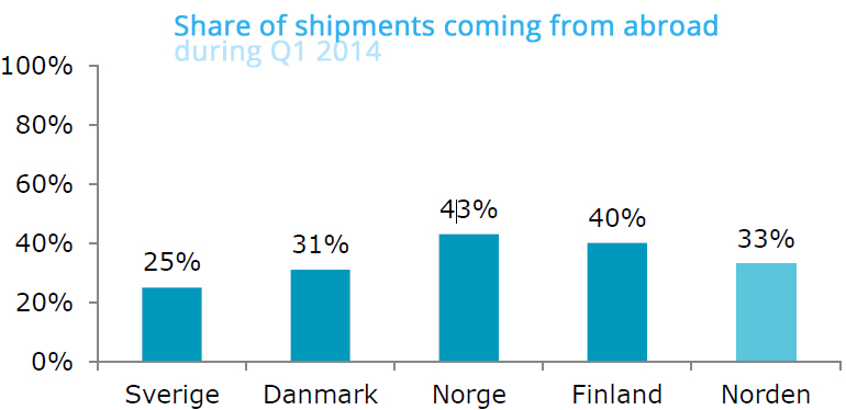 Shipments to the Nordics from foreign countries