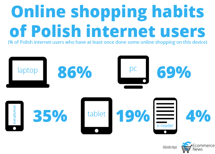 The online shopping habits of Polish internet users