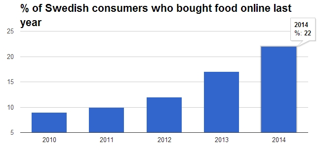 % of Swedish consumers who bought food online