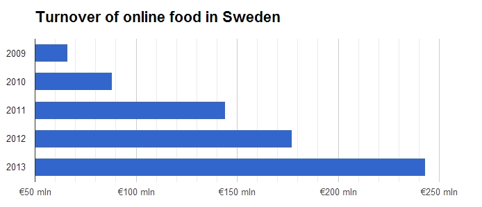 The turnover of online food in Sweden