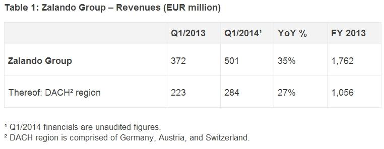 Zalando revenues Q1 2014
