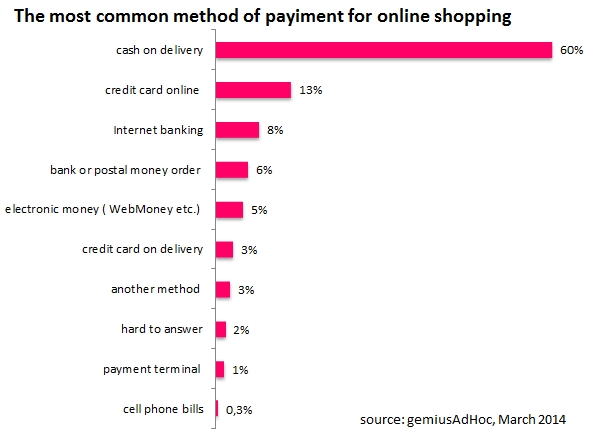 Popular payment methods in Belarus