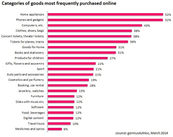 Popular product categories in Belarus