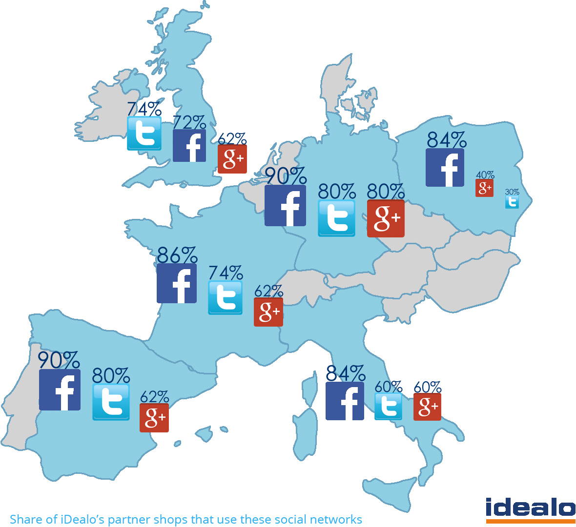 Ecommerce in Europe: social media