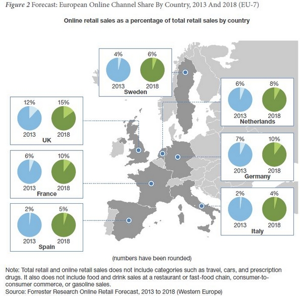 Growth of ecommerce sales in Europe