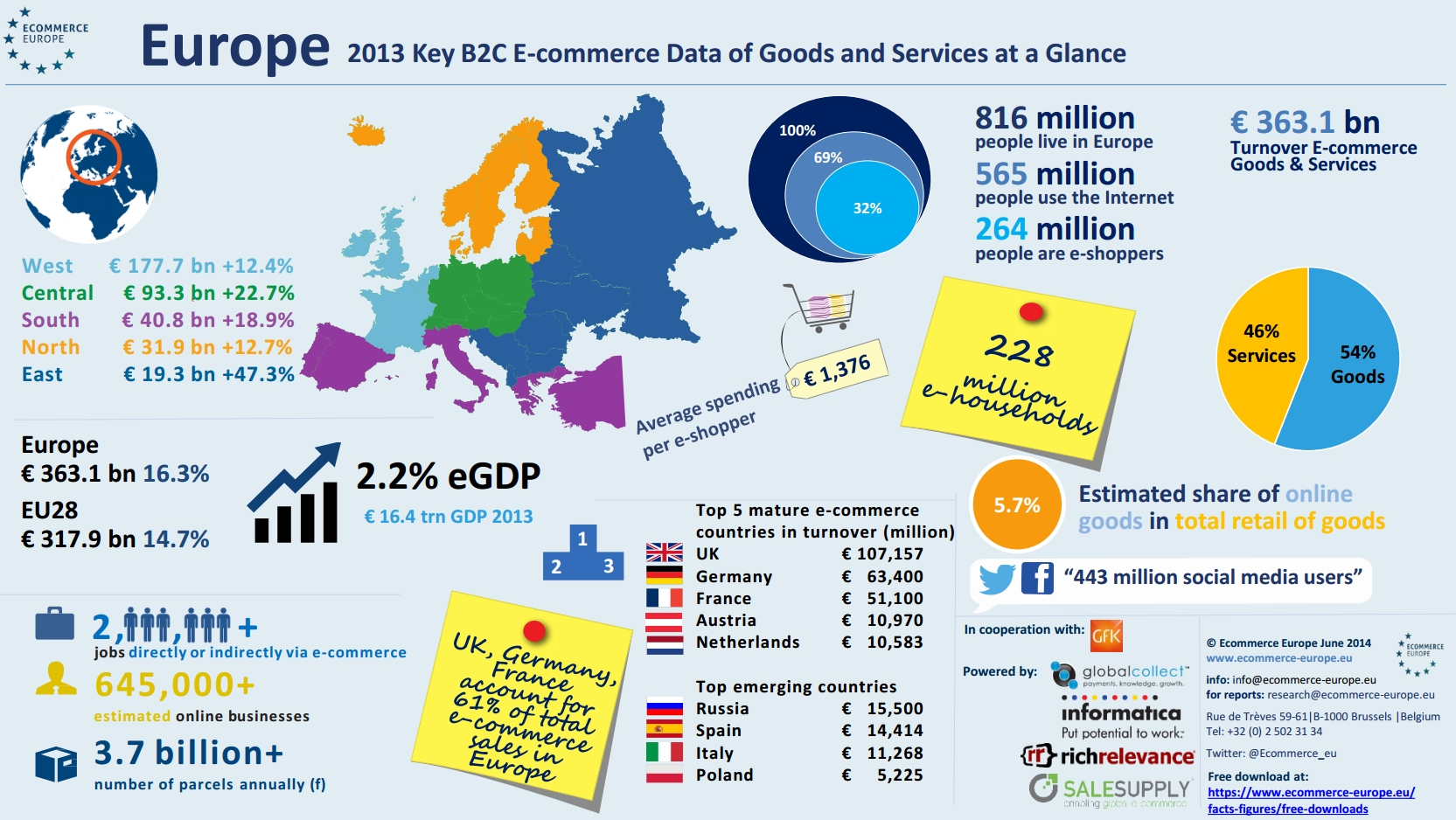 Ecommerce in Europe, 2013