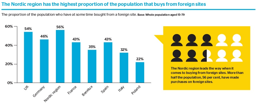 Cross-border ecommerce sales in Europe 2014