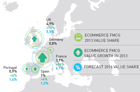 Growth of Fast-Moving Consumer Goods in Europe