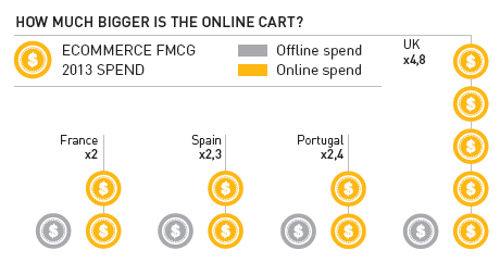 Fast-Moving Consumer Goods in Europe