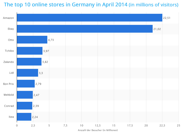The top 10 online stores in germany ecommerce news for Top ten online stores