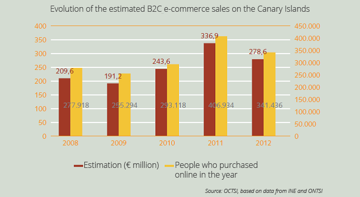 Ecommerce sales in Canary Islands