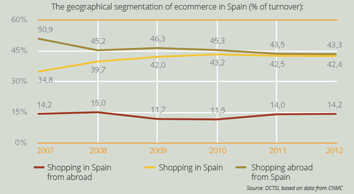Ecommerce in Spain