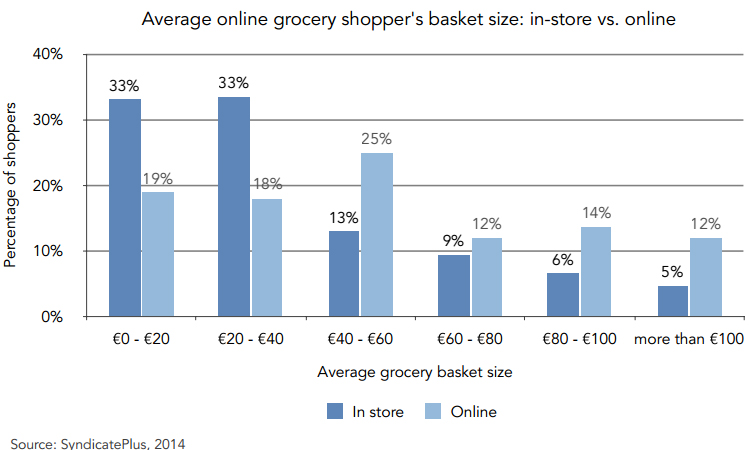 Average online grocery shopping basket size