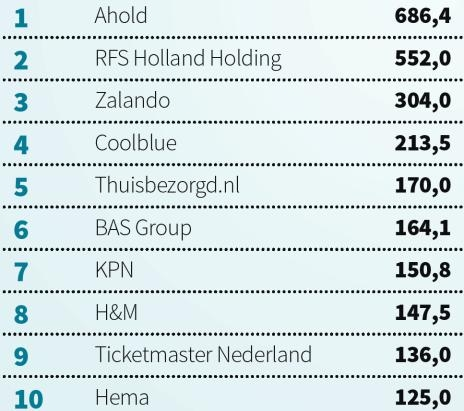Biggest online stores in the Netherlands 2014