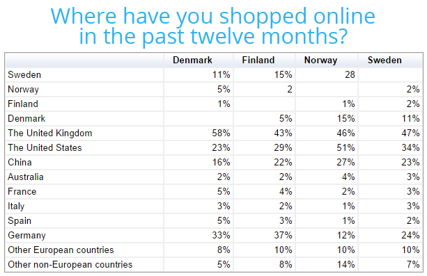 where have you shopped online in the past twelve months
