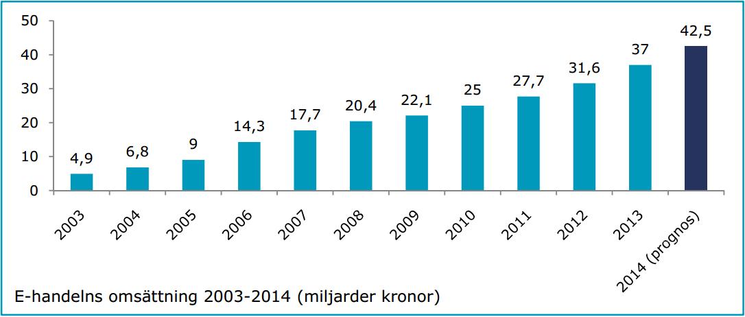 E-Barometern Q2 2014